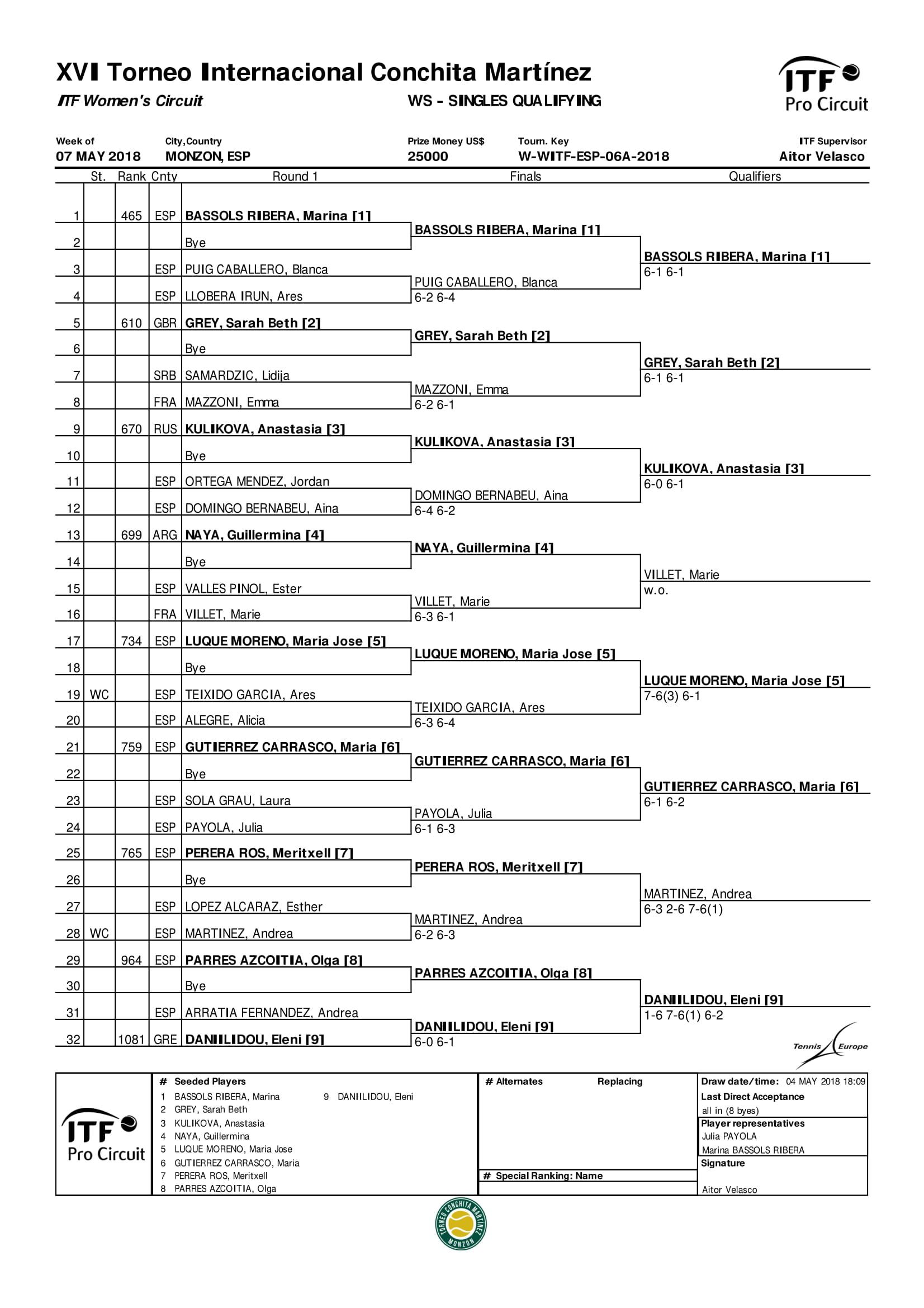 Clasificación individuales torneo XVI 2018