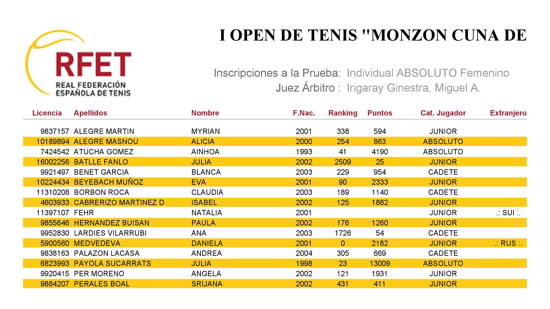 Lista Inscritas I Open de tenis Monzón Cuna de Deportistas