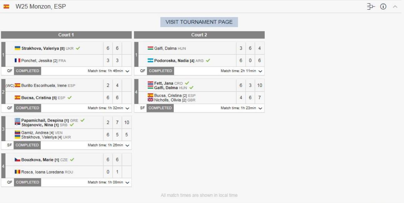 Clasificación torneo Conchita Martínez XVII (10-05-2019)