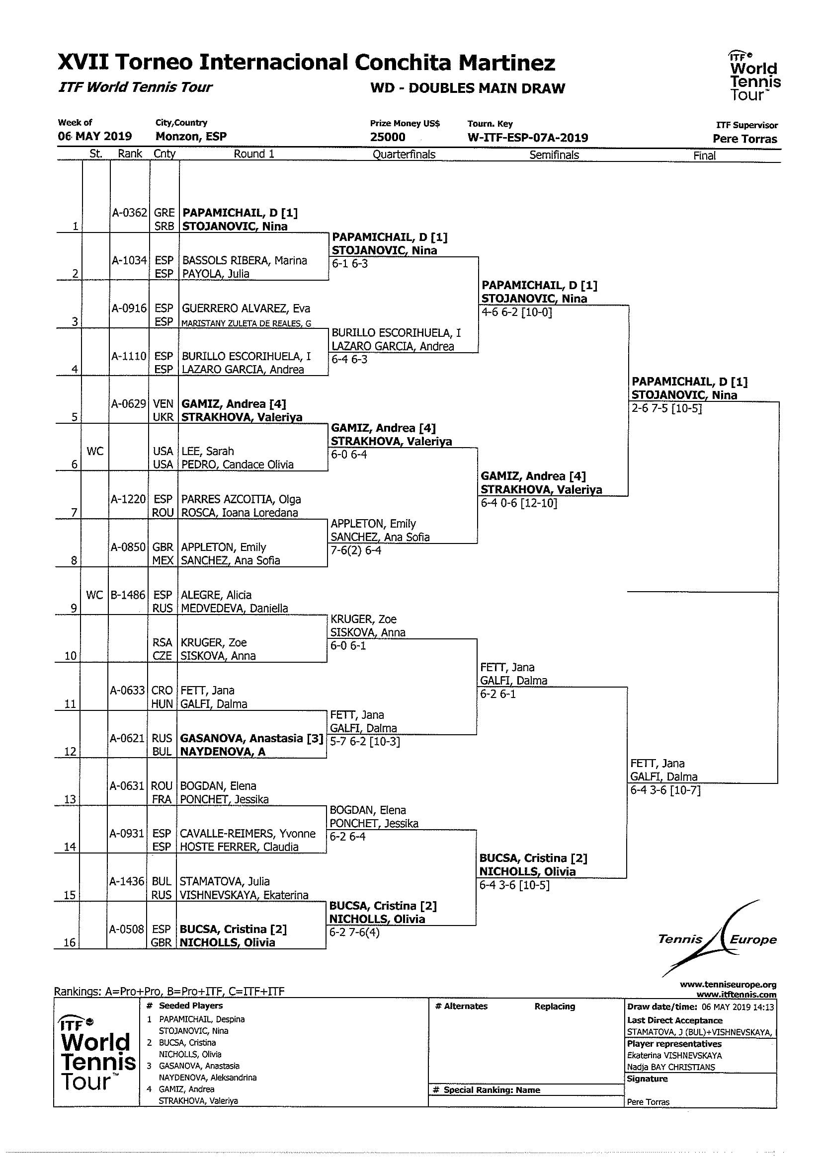 Cuadro doble torneo Conchita Martínez XVII (11-05-2019)